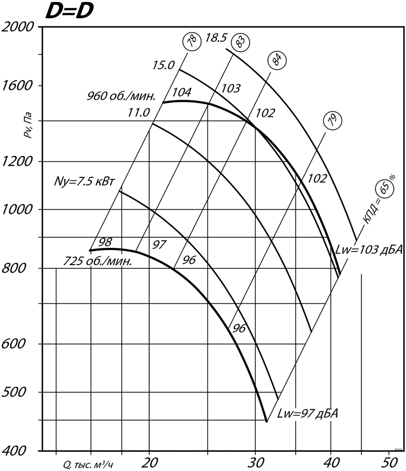 aerodinamicheskie_harakteristiki_radialnogo_ventilyatora_VR_80_75_10_D=D