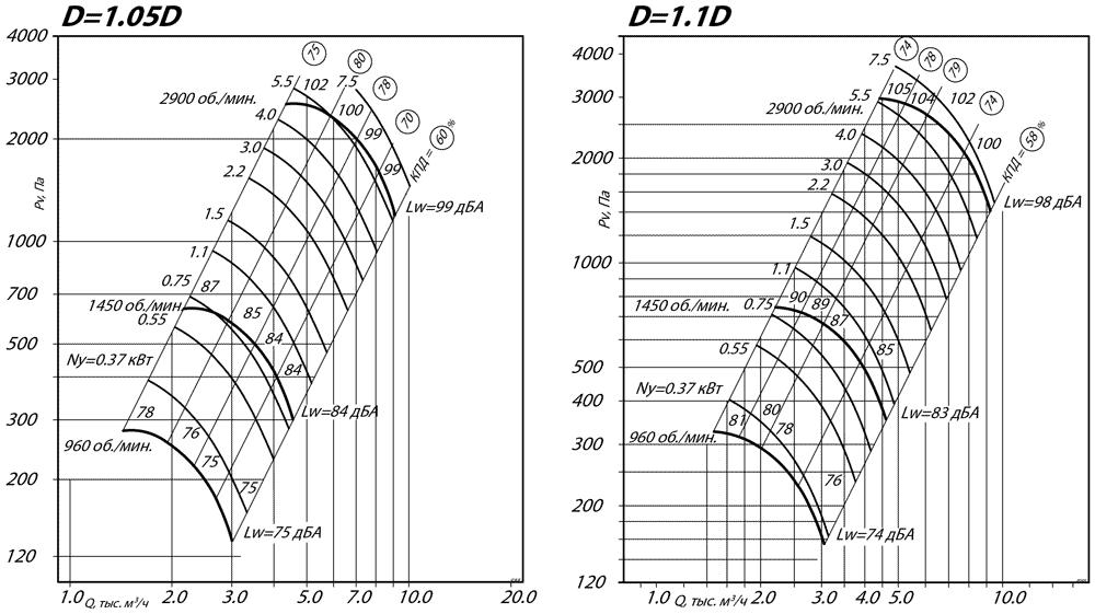 aerodinamicheskie_harakteristiki_radialnogo_ventilyatora_VR_80_75_4_D1.1