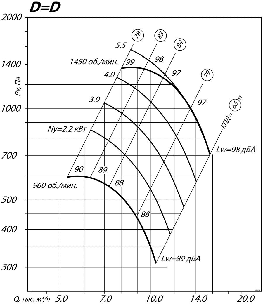 aerodinamicheskie_harakteristiki_radialnogo_ventilyatora_VR_80_75_5_D=D