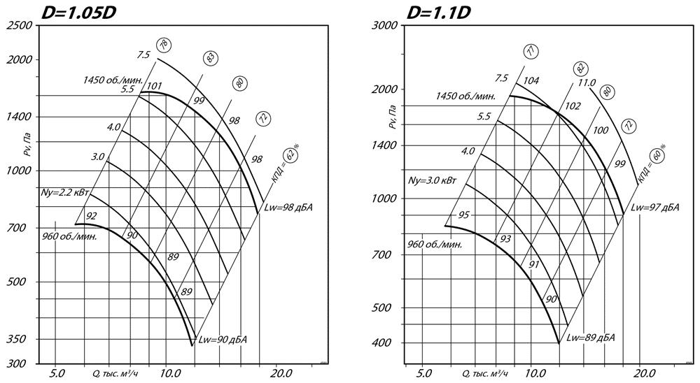 aerodinamicheskie_harakteristiki_radialnogo_ventilyatora_VR_80_75_6_D1.1