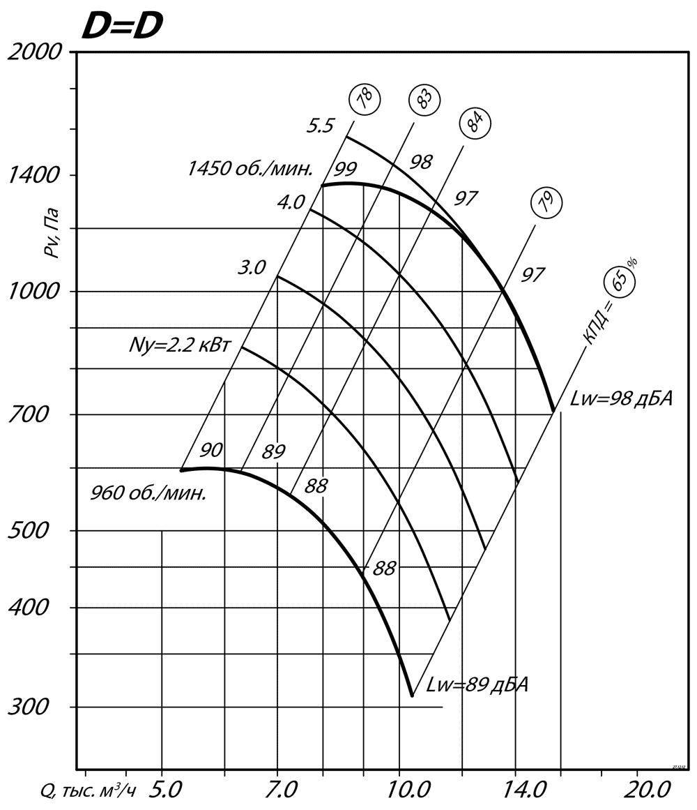 aerodinamicheskie_harakteristiki_radialnogo_ventilyatora_VR_80_75_6_D=D