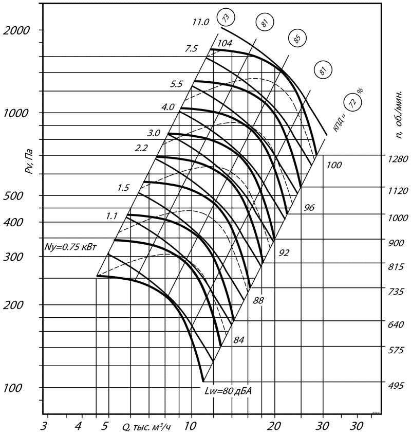aerodinamicheskie_harakteristiki_radialnogo_ventilyatora_VR_80_75_6_ispolnenie_5
