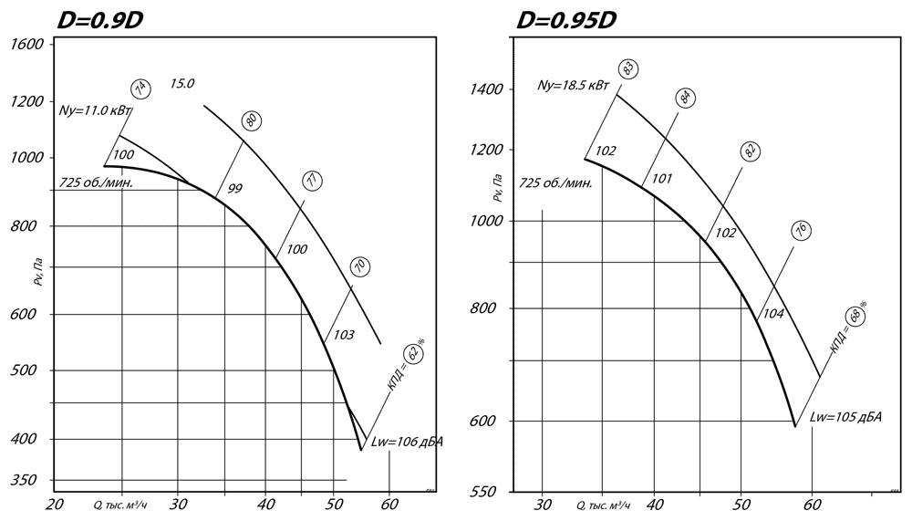 aerodinamicheskie_harakteristiki_radialnogo_ventilyatora_VR_80_75_12_D0.9