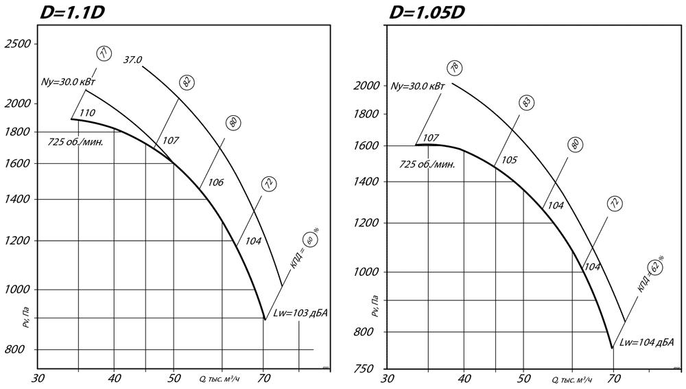 aerodinamicheskie_harakteristiki_radialnogo_ventilyatora_VR_80_75_12_D1.1