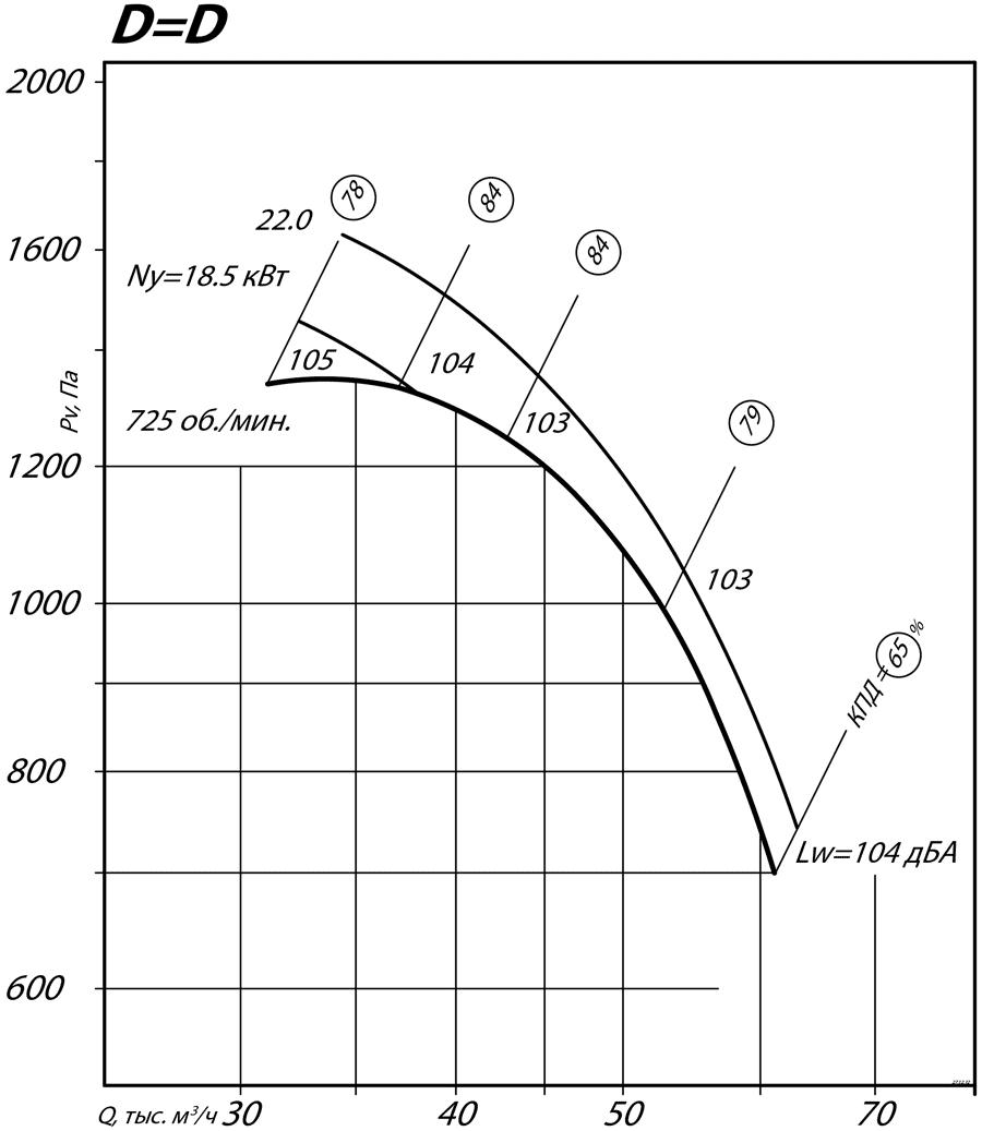 aerodinamicheskie_harakteristiki_radialnogo_ventilyatora_VR_80_75_12_D=D