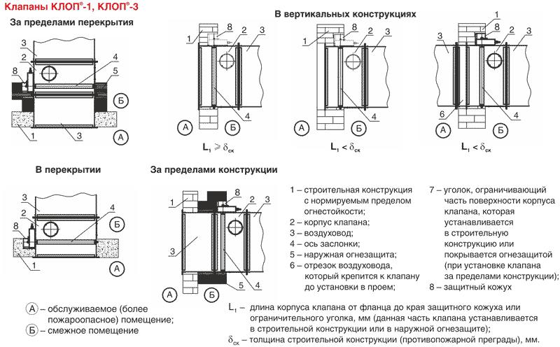 shemi_ustanovki_v_sistemah_ventilyatsii
