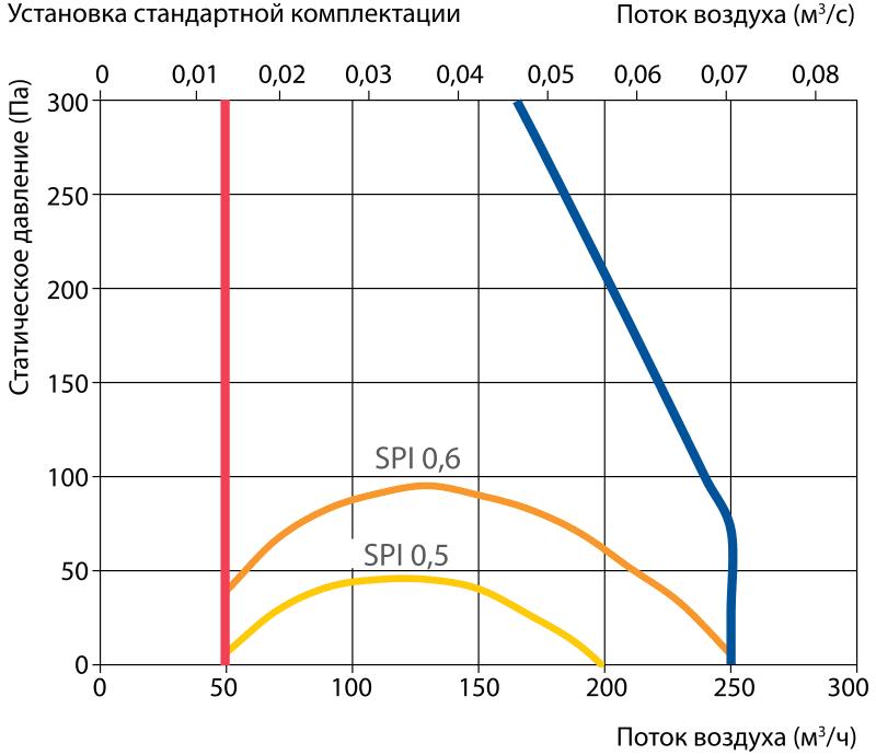 proizvoditelnost_vent_ustanovki_komfovent_domekt_R_250F