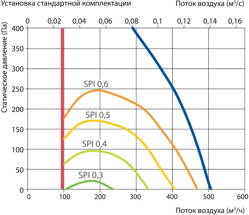 proizvoditelnost_vent_ustanovki_komfovent_domekt_R_450V