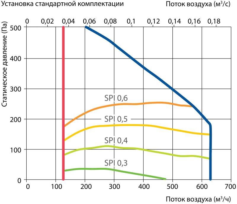 proizvoditelnost_vent_ustanovki_komfovent_domekt_R_500V