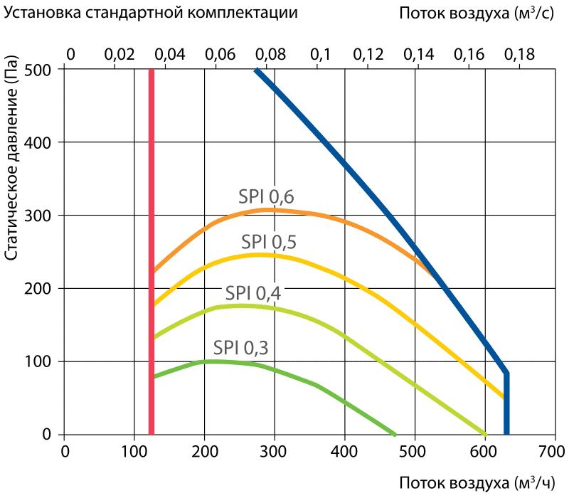 proizvoditelnost_vent_ustanovki_komfovent_domekt_R_500H