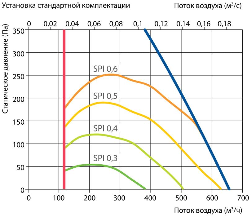 proizvoditelnost_vent_ustanovki_komfovent_domekt_R_600H