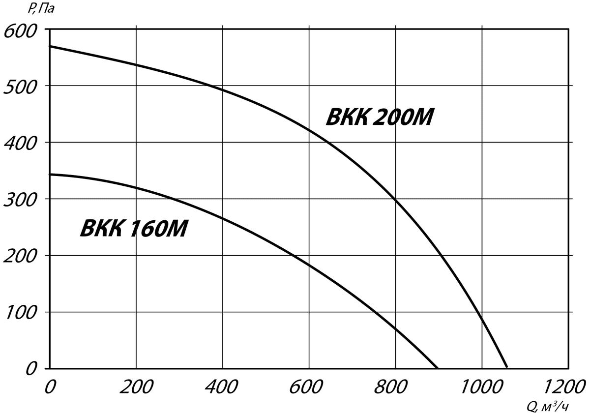 aerodinamicheskie_harakteristiki_ventilyatora_VK_160_200