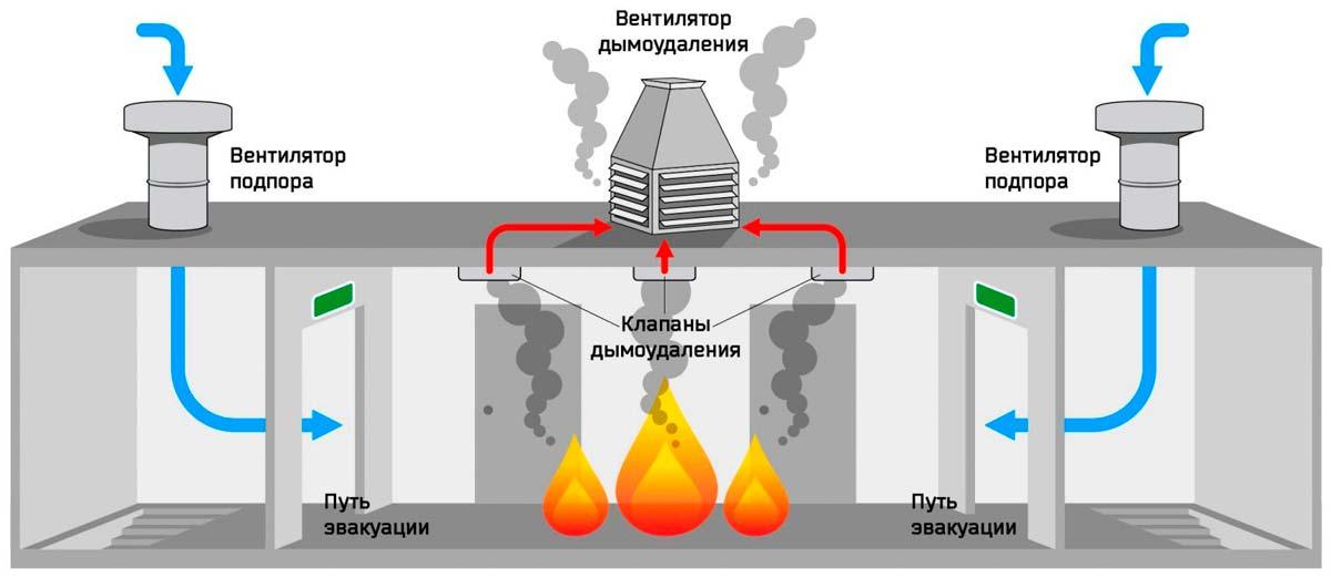 princip_raboti_protivodimnoy_ventilyatsii_klapan_ventilyator