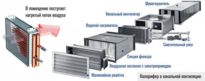 vodyanoy_kalorifer_v_kanalnoy_ventilyacii_preview